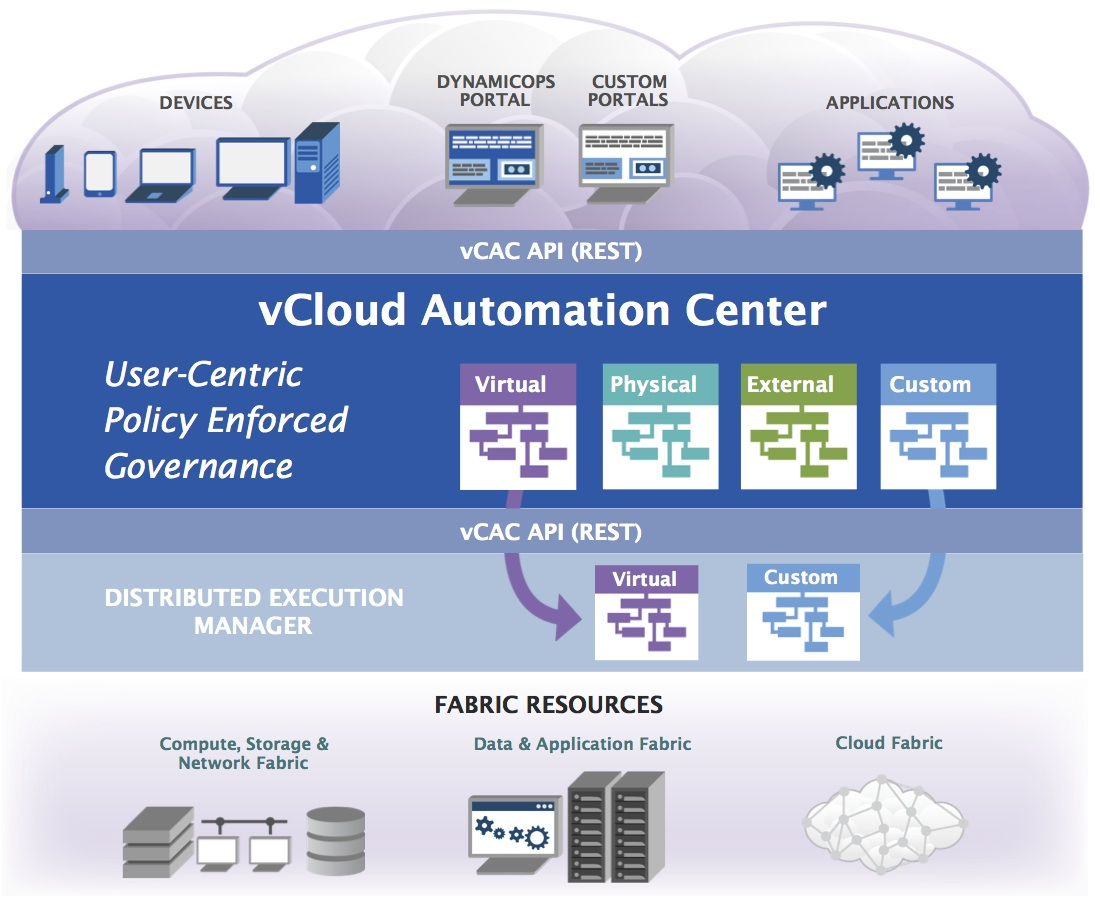 The Integration Of vCloud Director with vCloud Automation Center