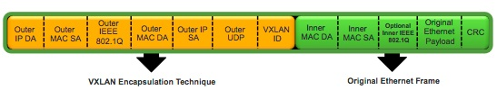 VXLAN Encapsulation