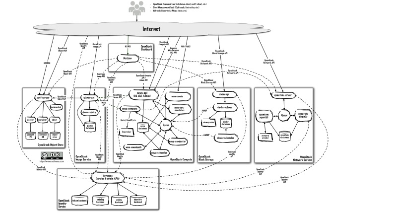 openstack-arch-grizzly-v1-logical