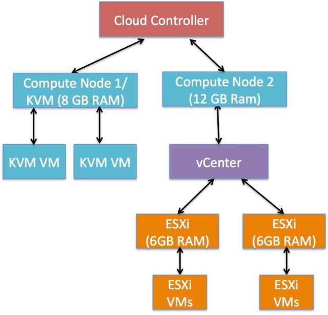 VCD with RAM