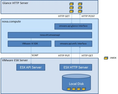 vmwareapi_blockdiagram