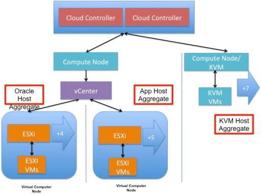 host agg 1 compute node all