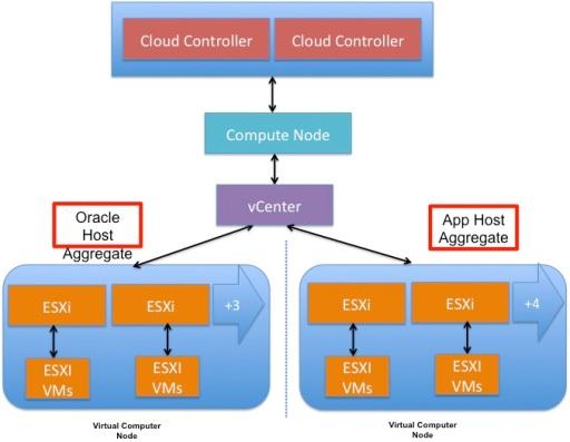 host agg 1 compute node