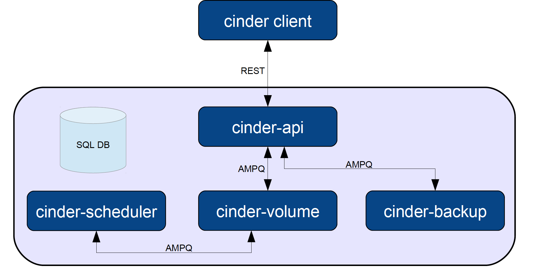 Laying cinder block volumes in openstack part 1 the basics cloud architect musings - Architecturen volumes ...