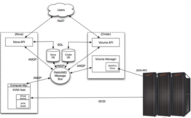 Laying Cinder Block (Volumes) In OpenStack, Part 1: The