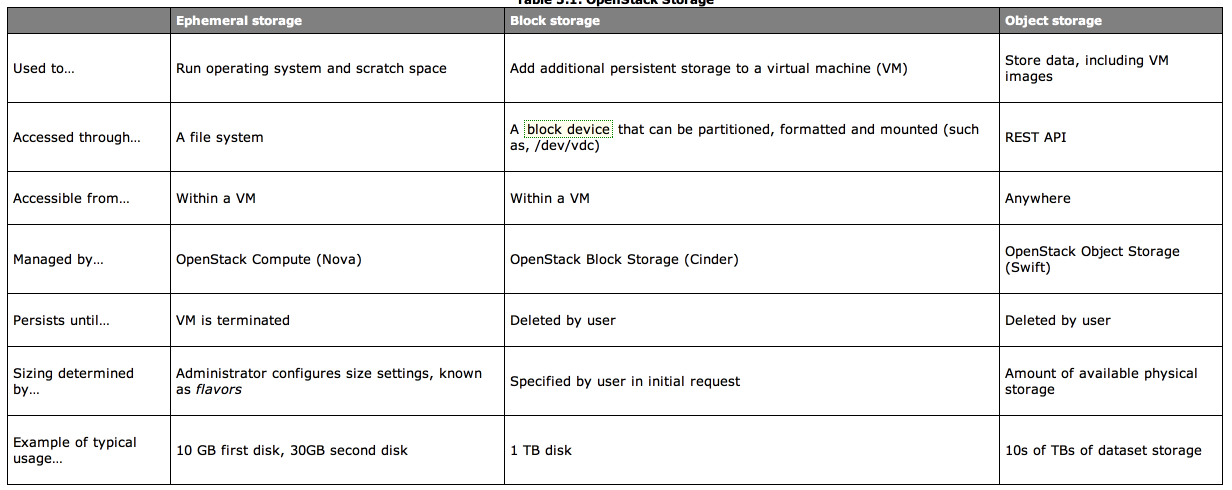 Laying cinder block volumes in openstack part 1 the basics laying cinder block volumes in openstack part 1 the basics baditri Image collections