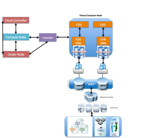 Laying Cinder Block (Volumes) In OpenStack, Part 2: Integration With vSphere