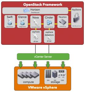 OpenStack-Nova-Cinder-Diagram-278x300
