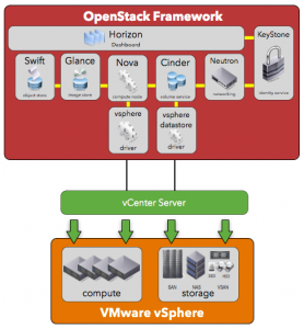 Installing The vSphere OpenStack Virtual Appliance (VOVA) On