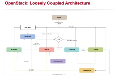 openstack arch
