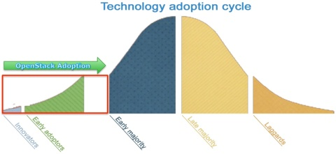 OS Adoption
