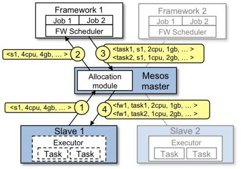 mesos framework-example