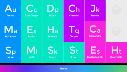 mesos_frameworks
