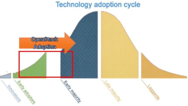Adoption cycle