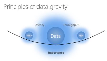 bi-data-gravity