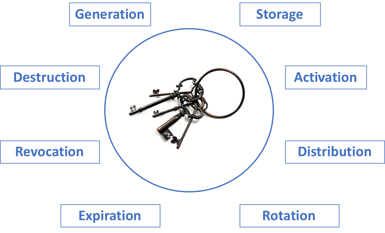 Data Encryption in the Cloud, Part 3: Key Management and Key
