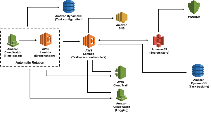 AWS Secrets Manager Speculated